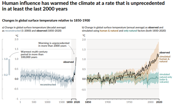 Graph: Human influence has warmed the climate at a rate that is unprecedented in at least 2000 years